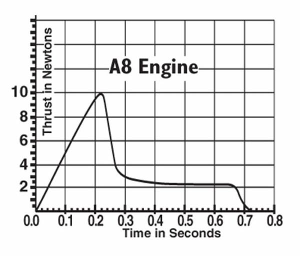 A8_thrustcurve