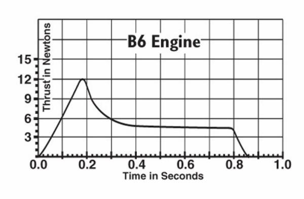 B6_thrustcurve