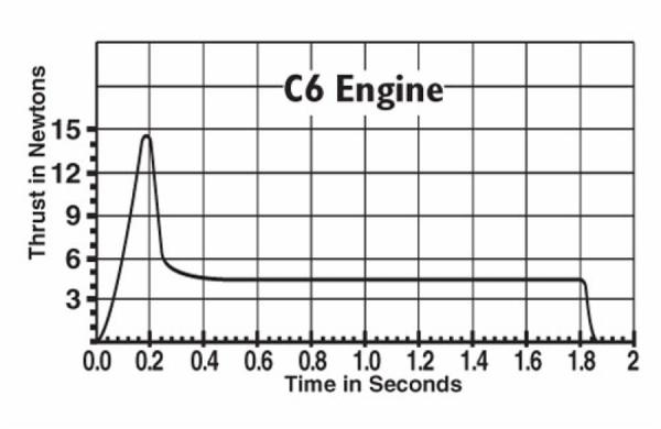 C6_thrustcurve_2