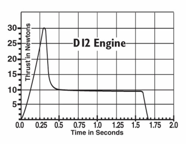 D12_thrustcurve