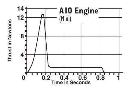 A10_thrustcurve