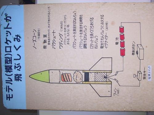 模型ロケットガ飛ぶしくみ
